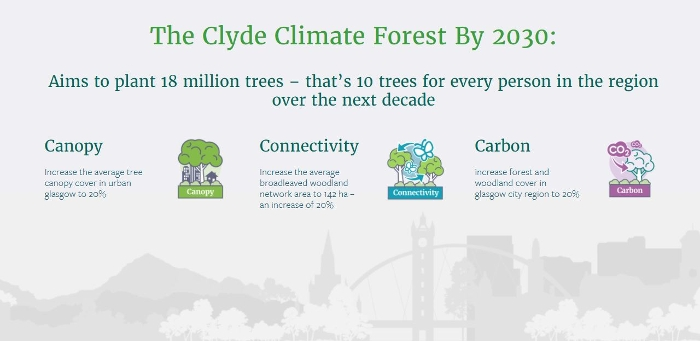 Clyde Climate Forest